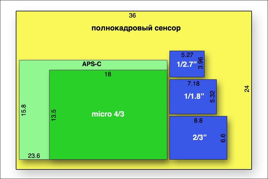 оптимальные размеры матрицы цифровых фотоаппаратов сегодня
